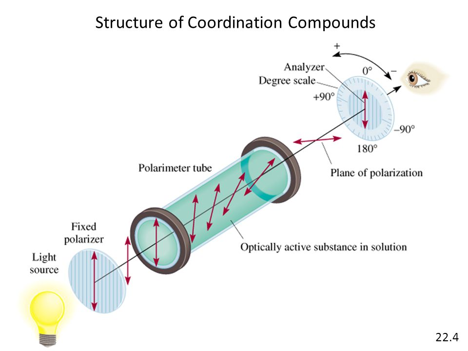 Structure of Coordination Compounds