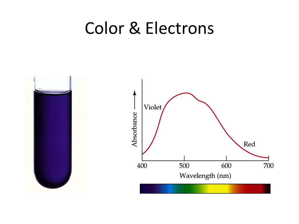 Color & Electrons 800nm 650nm 400nm 430nm 600nm 490nm 560nm