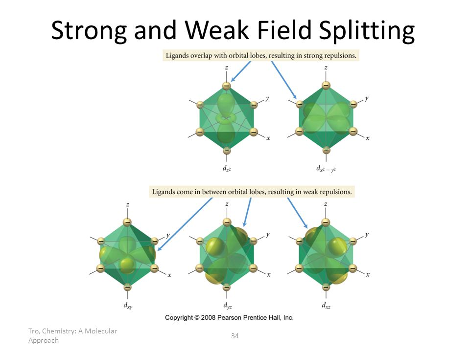 Strong and Weak Field Splitting