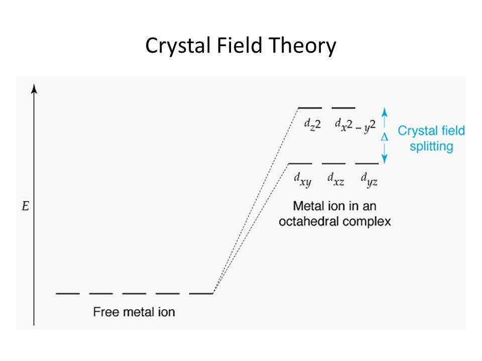 Crystal Field Theory Magnitude of splitting determined by ligand.