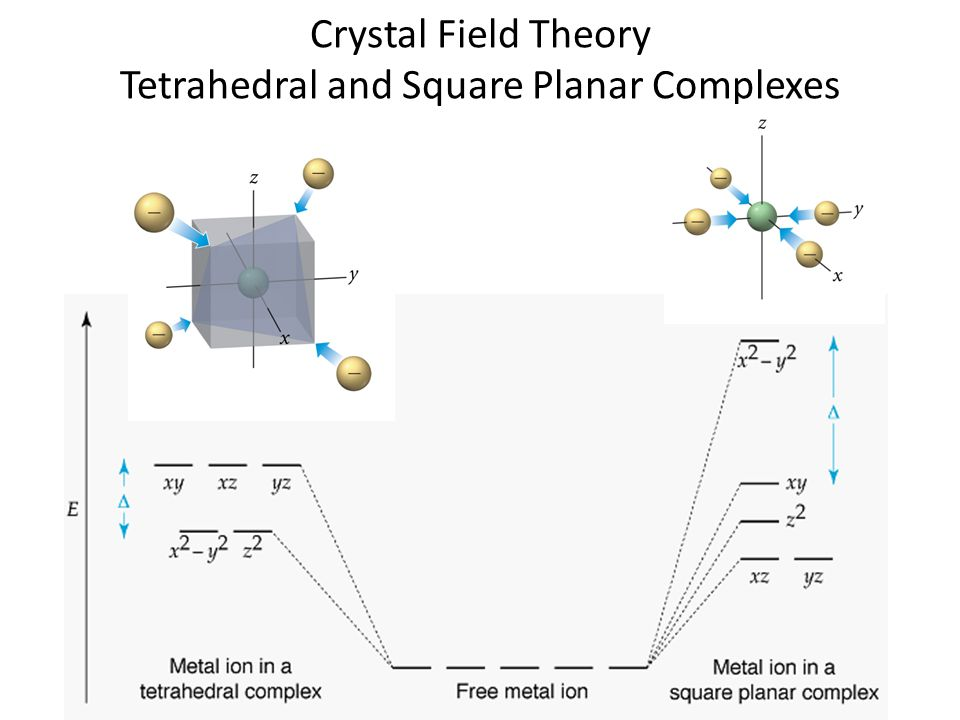 Crystal Field Theory Tetrahedral and Square Planar Complexes