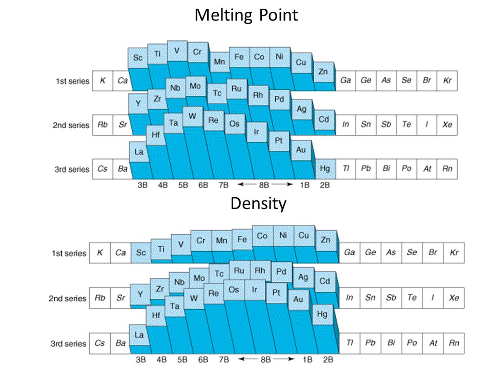 Melting Point Density Density & Radius Why 3rd series higher