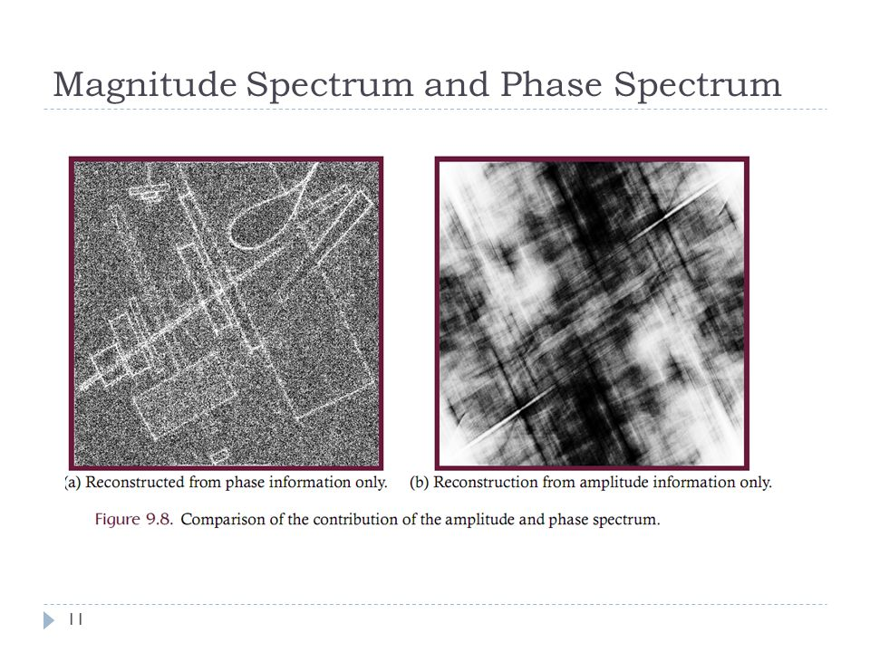 Magnitude Spectrum and Phase Spectrum