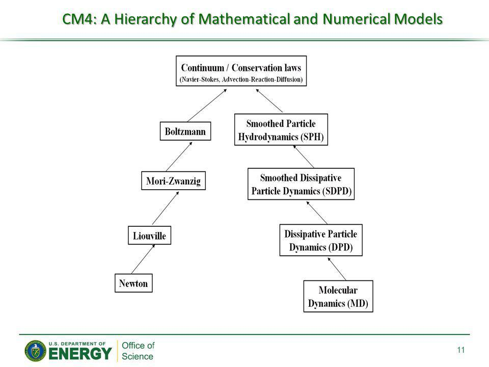 CM4: A Hierarchy of Mathematical and Numerical Models