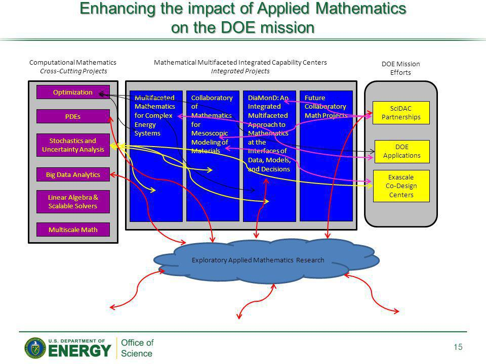 Enhancing the impact of Applied Mathematics on the DOE mission