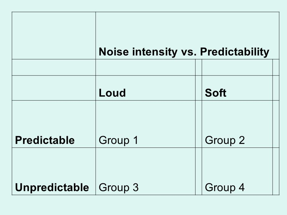 Noise intensity vs. Predictability