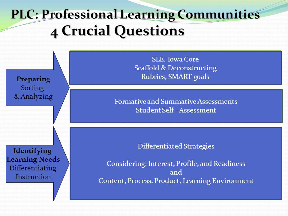 PLC: Professional Learning Communities 4 Crucial Questions
