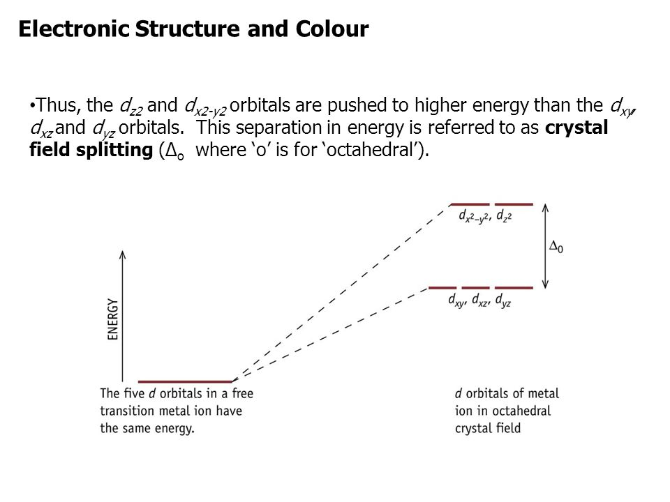 Electronic Structure and Colour