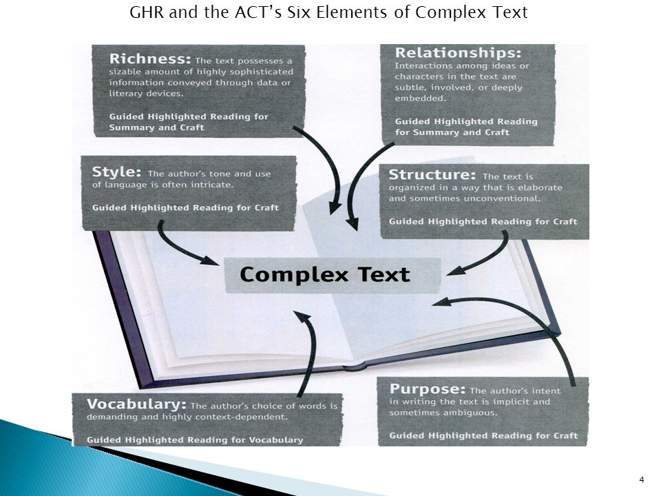 GHR and the ACT's Six Elements of Complex Text