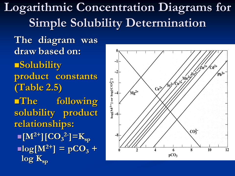 Logarithmic Concentration Diagrams for Simple Solubility Determination