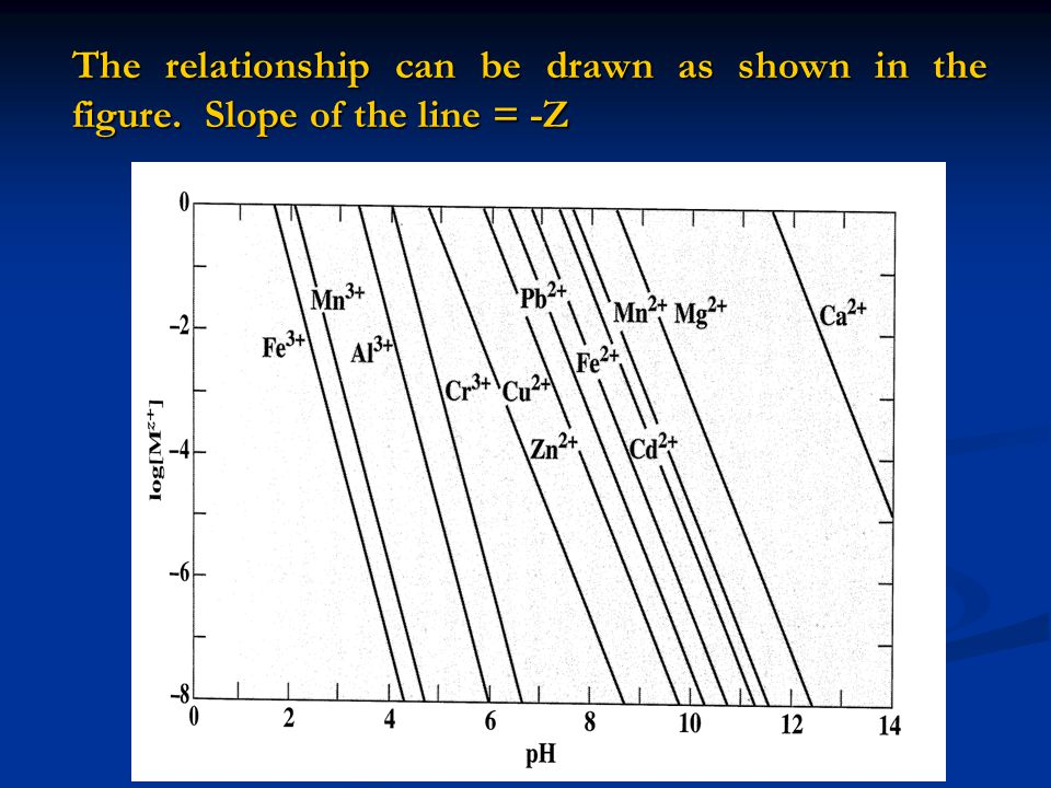 The relationship can be drawn as shown in the figure
