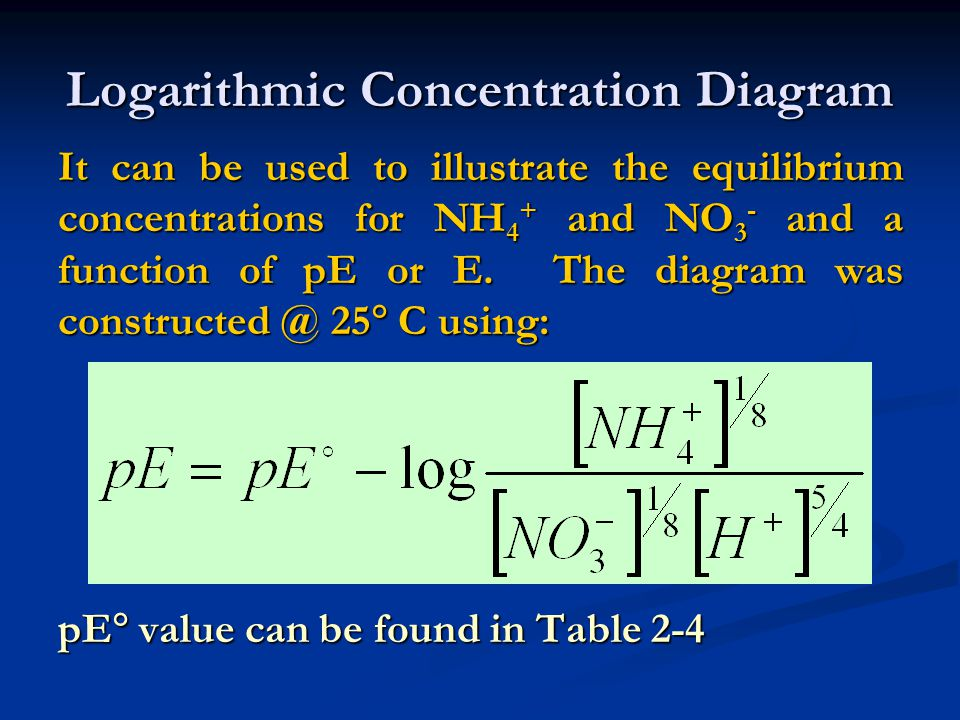 Logarithmic Concentration Diagram