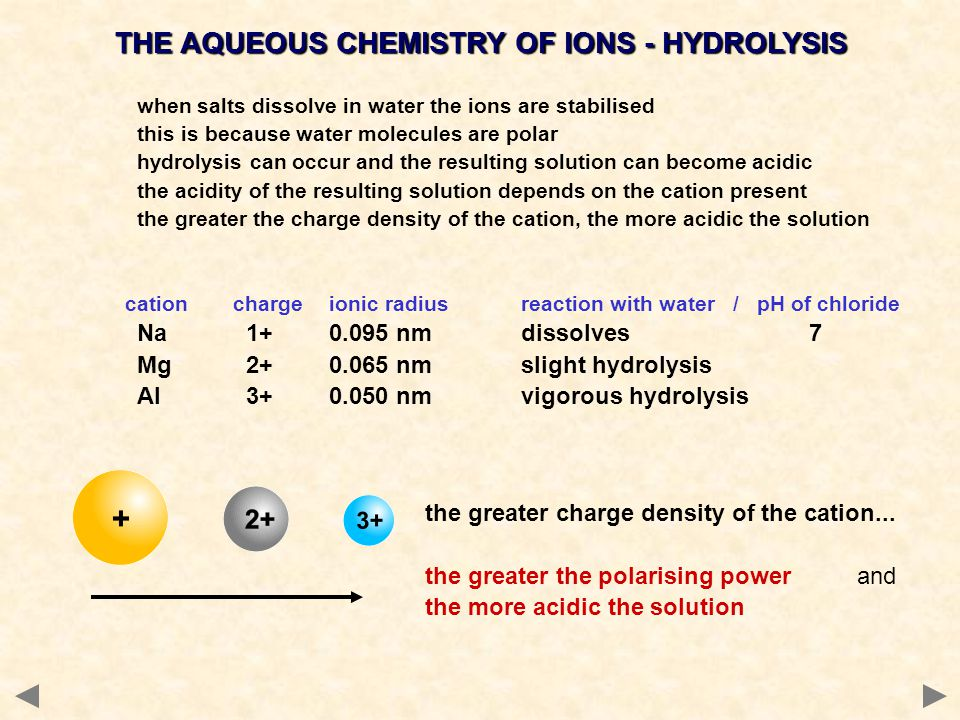THE AQUEOUS CHEMISTRY OF IONS - HYDROLYSIS