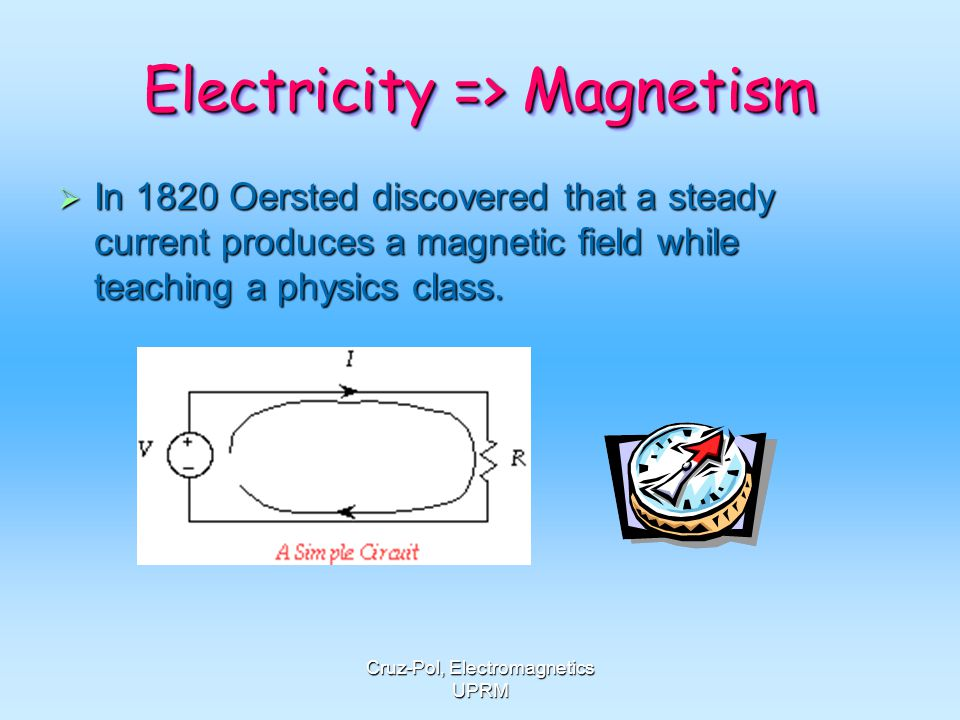 Electricity => Magnetism