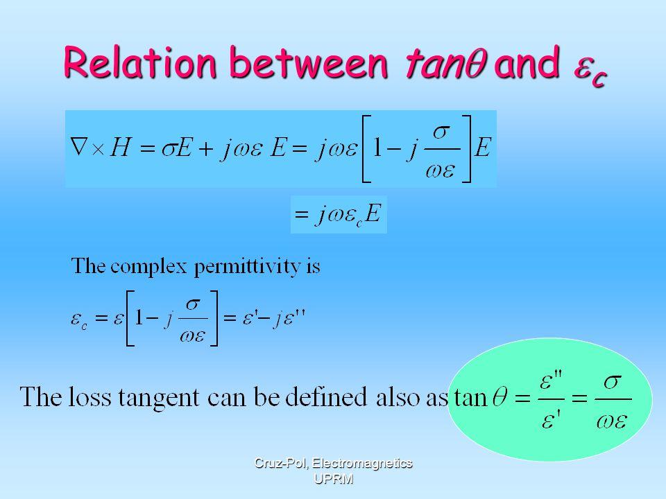 Relation between tanq and ec