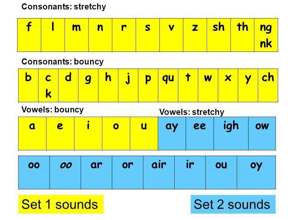 Set 1 sounds Set 2 sounds f l m n r s v z sh th ng nk b c d g h j p qu