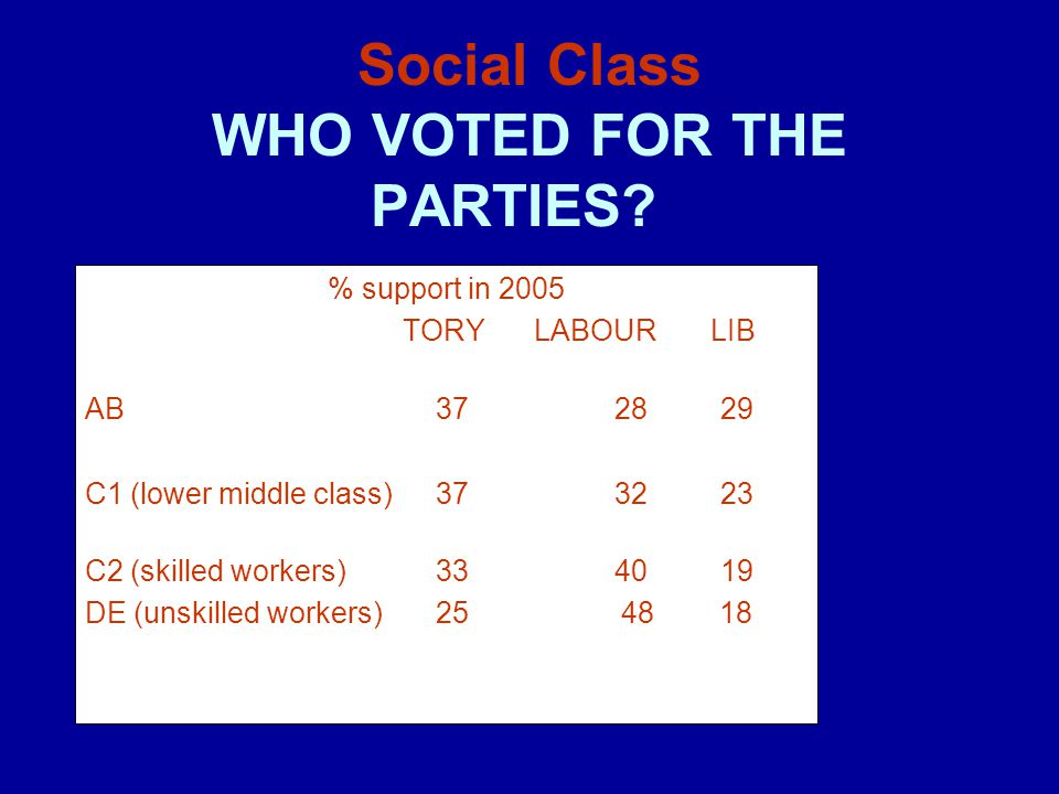 Social Class WHO VOTED FOR THE PARTIES