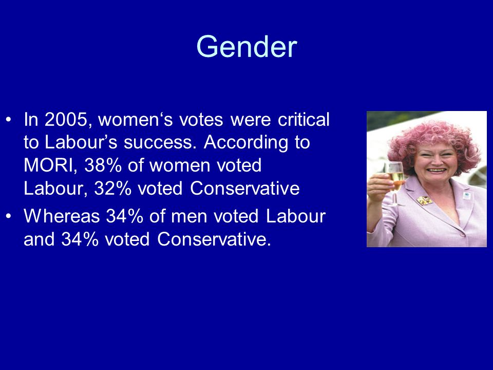 Gender In 2005, women's votes were critical to Labour's success. According to MORI, 38% of women voted Labour, 32% voted Conservative.