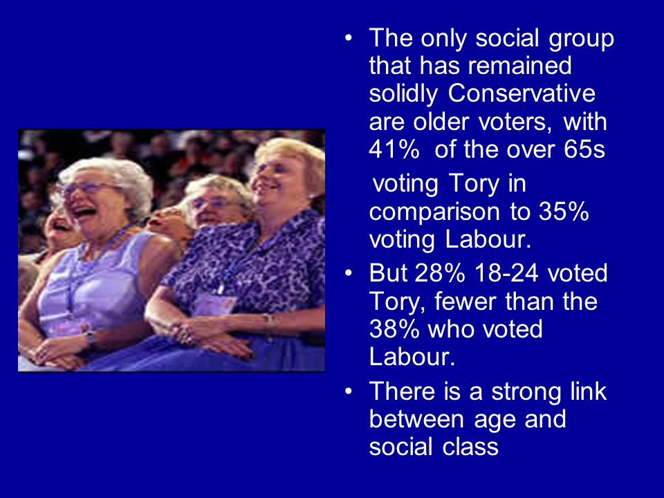 The only social group that has remained solidly Conservative are older voters, with 41% of the over 65s