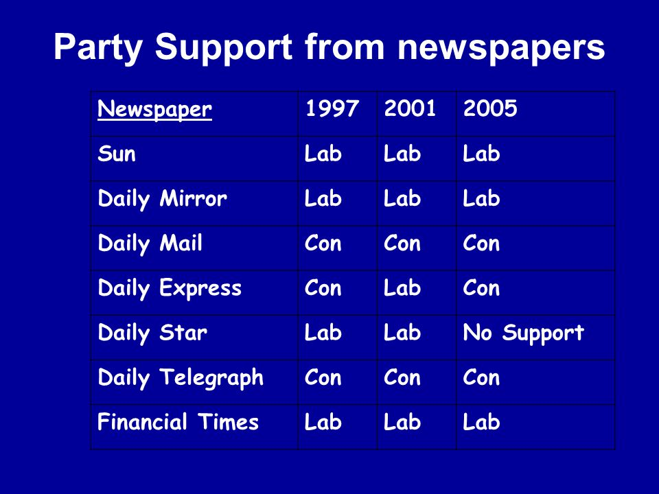 Party Support from newspapers