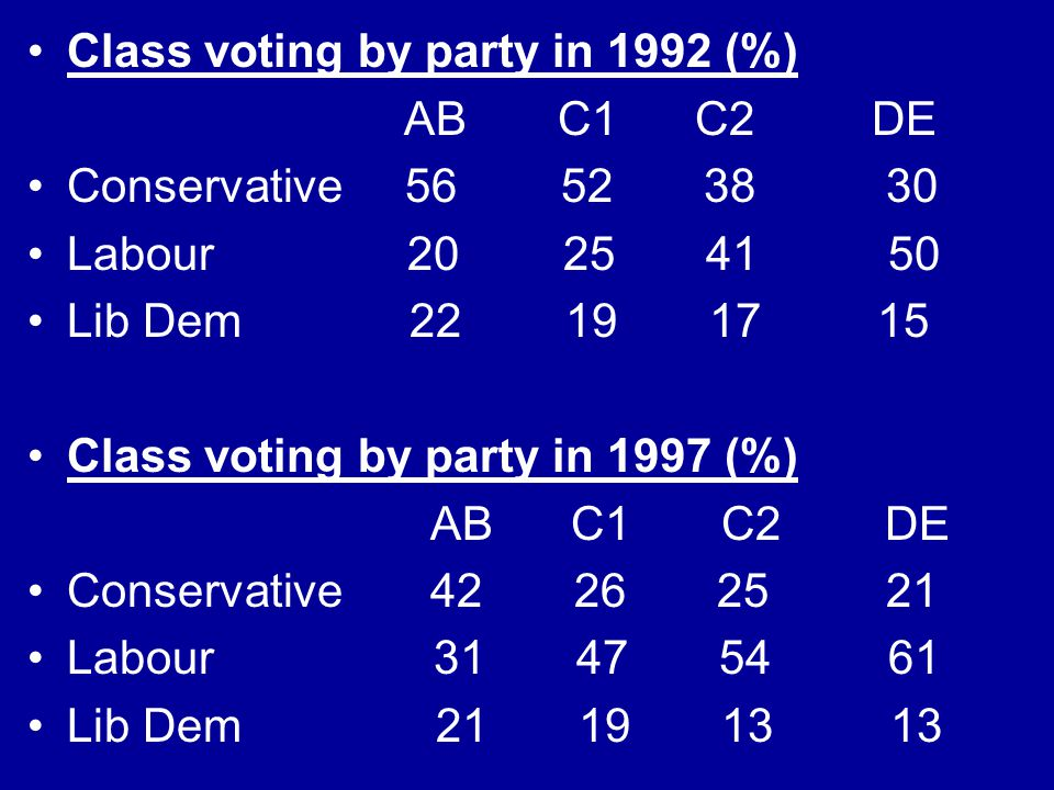 Class voting by party in 1992 (%)