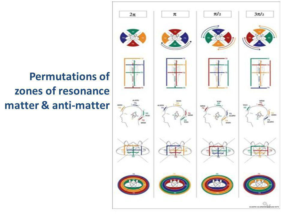 Permutations of zones of resonance matter & anti-matter
