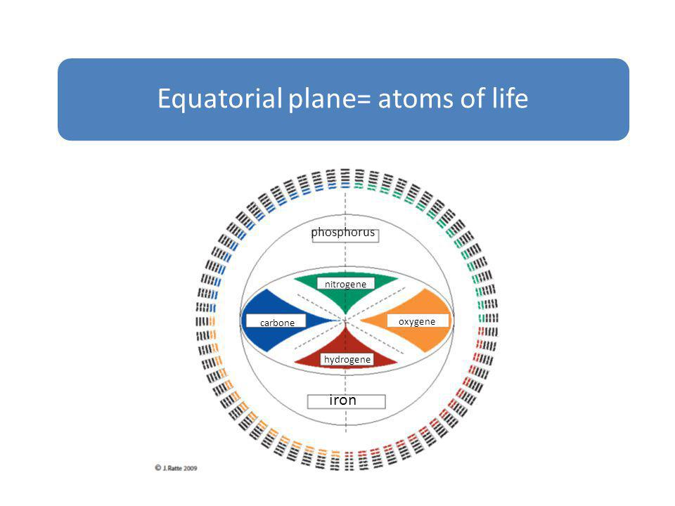 Equatorial plane= atoms of life