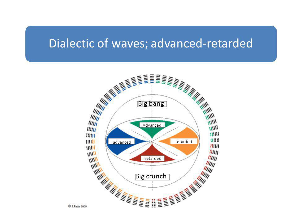 Dialectic of waves; advanced-retarded
