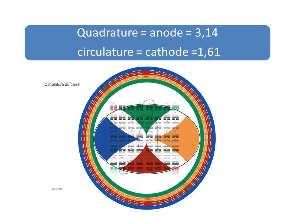 circulature = cathode =1,61