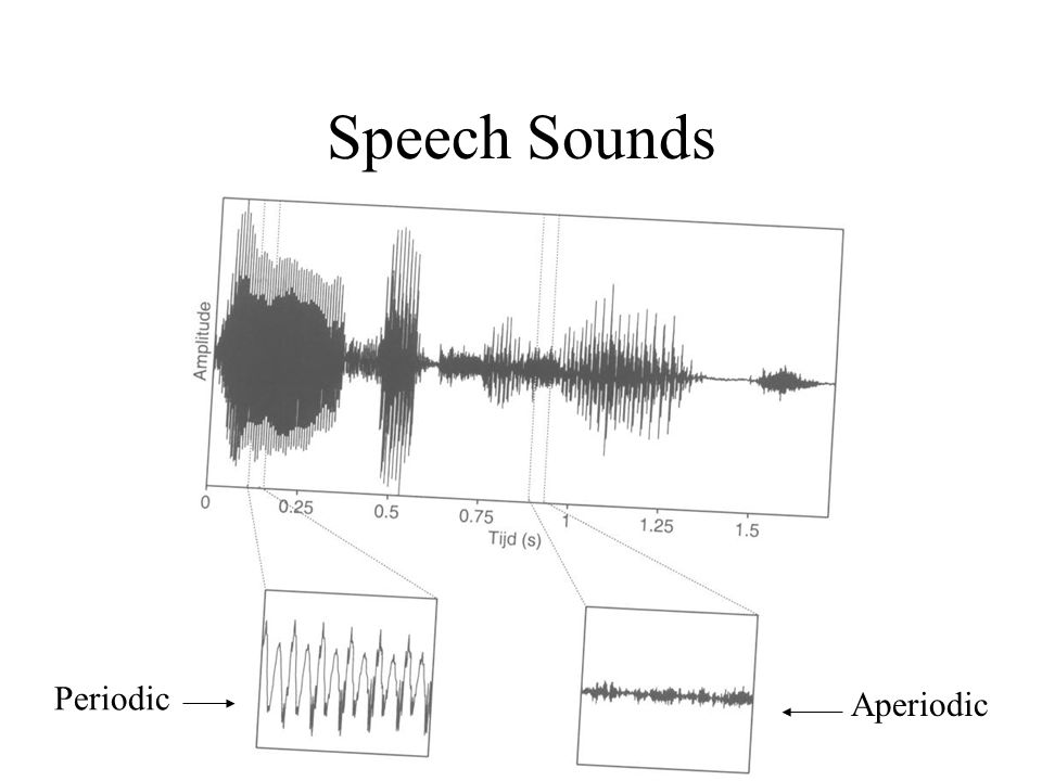 Speech Sounds Periodic Aperiodic