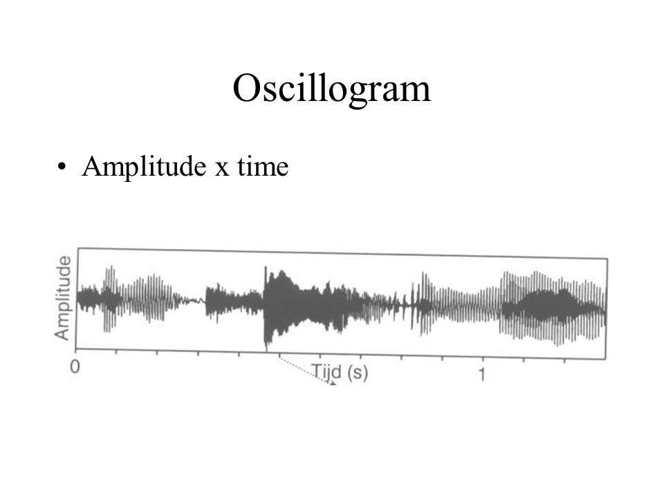 Oscillogram Amplitude x time