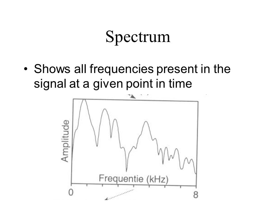 Spectrum Shows all frequencies present in the signal at a given point in time