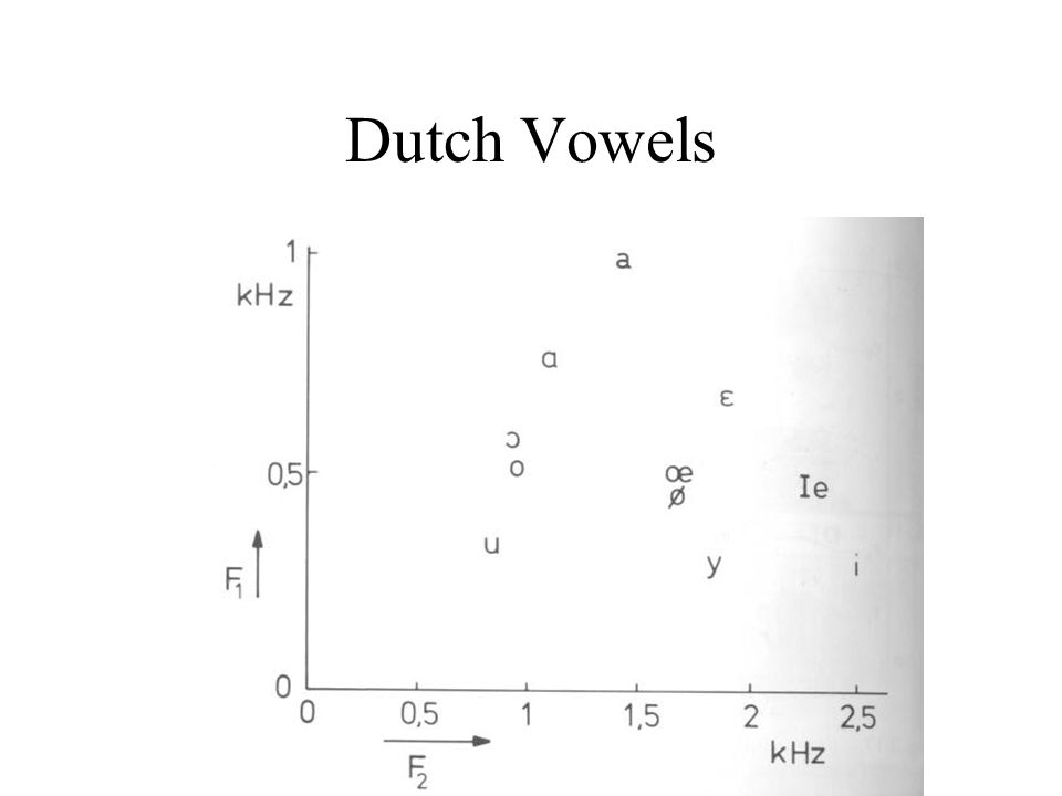 Dutch Vowels