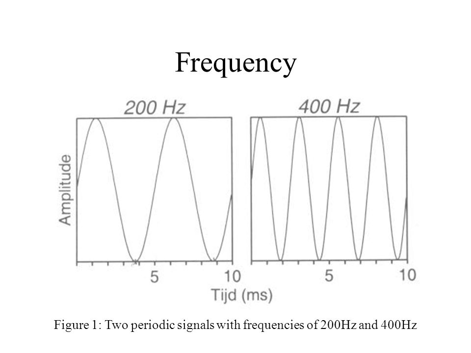 Figure 1: Two periodic signals with frequencies of 200Hz and 400Hz