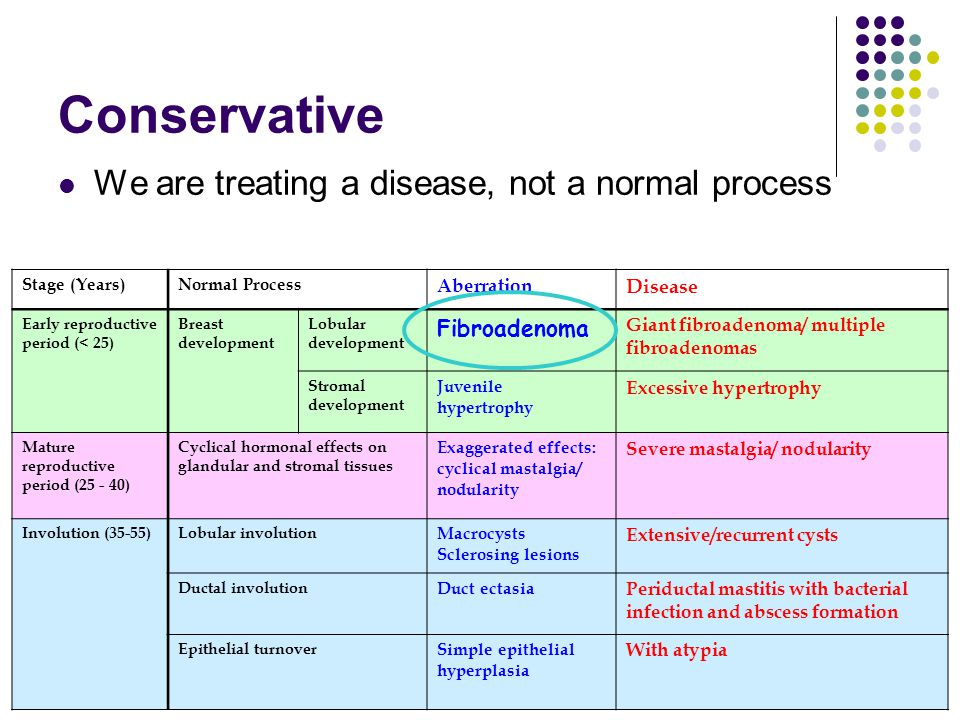 Conservative We are treating a disease, not a normal process