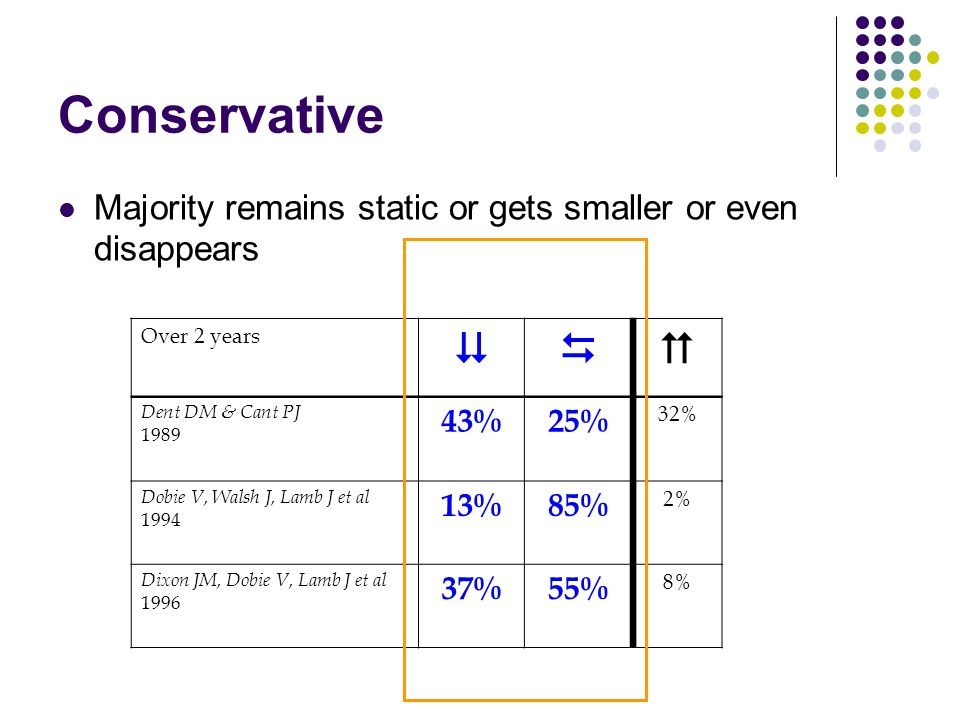 Conservative Majority remains static or gets smaller or even disappears. Over 2 years.    Dent DM & Cant PJ.