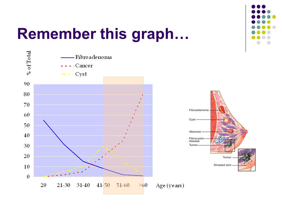 Remember this graph…