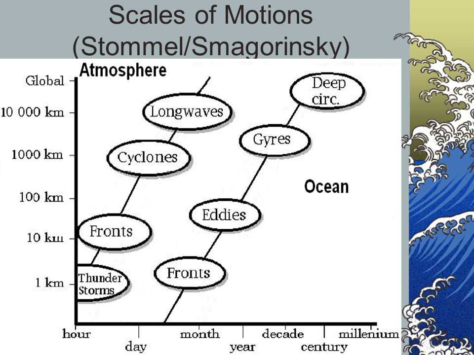 Scales of Motions (Stommel/Smagorinsky)