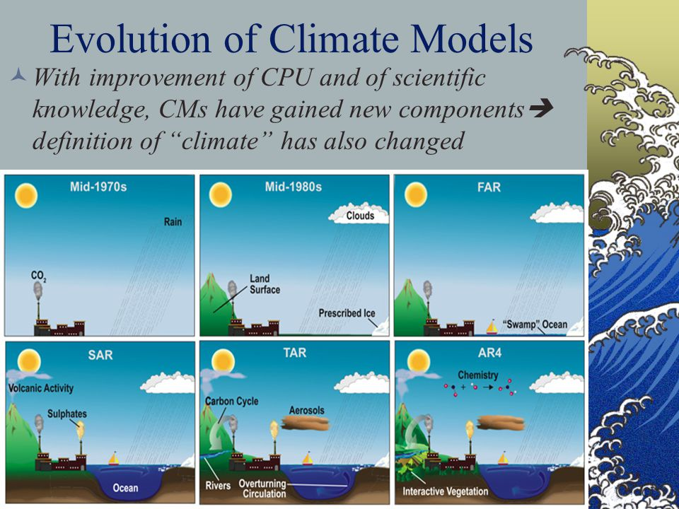 Evolution of Climate Models