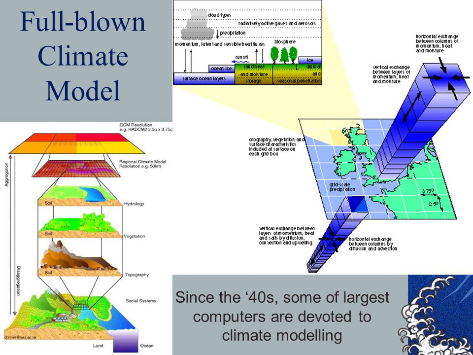 Full-blown Climate Model
