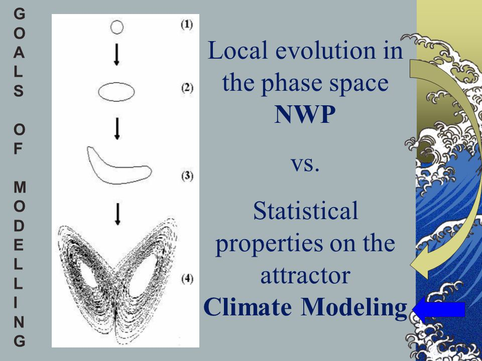 G O. A. L. S. F. M. D. E. I. N. Local evolution in the phase space NWP vs.
