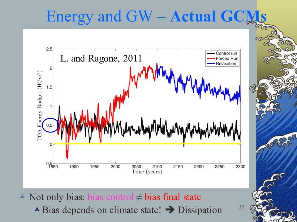 Energy and GW – Actual GCMs
