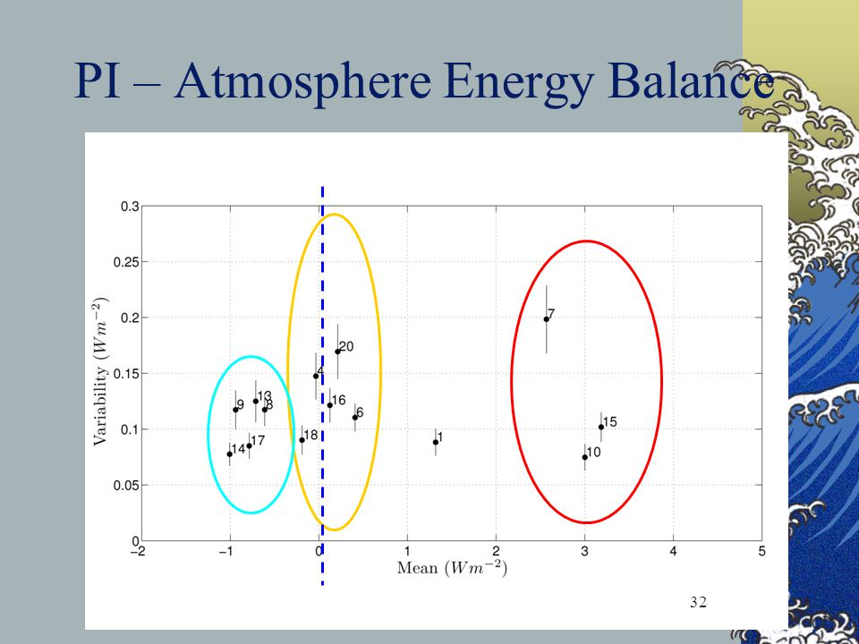 PI – Atmosphere Energy Balance