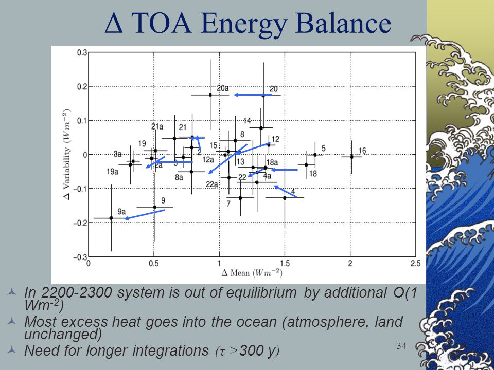 Δ TOA Energy Balance In 2200-2300 system is out of equilibrium by additional O(1 Wm-2)