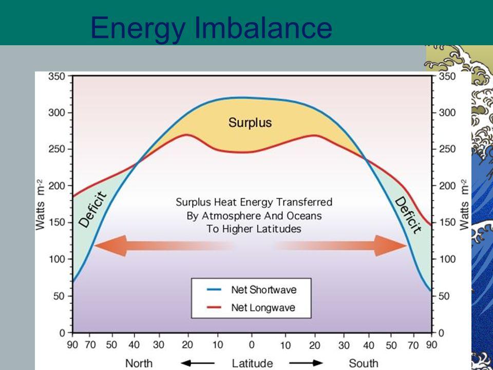 Energy Imbalance