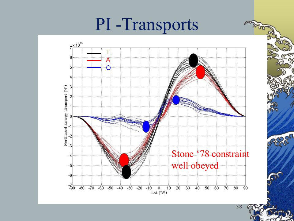 PI -Transports T A O Stone '78 constraint well obeyed