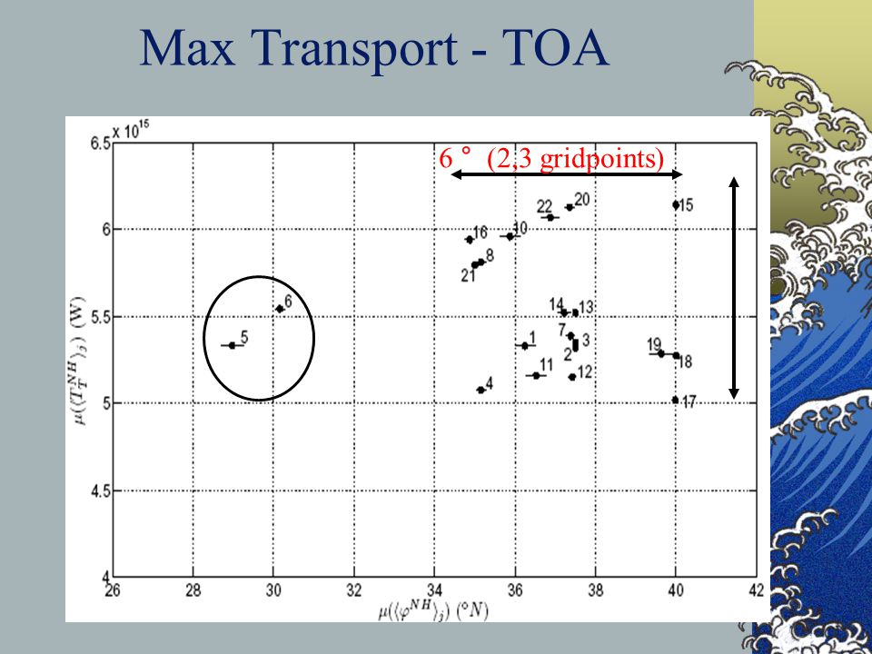 Max Transport - TOA 6 ° (2,3 gridpoints) 1.2 PW 20%