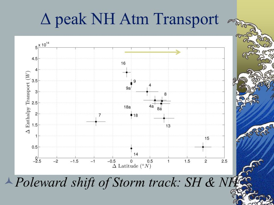 Δ peak NH Atm Transport Poleward shift of Storm track: SH & NH