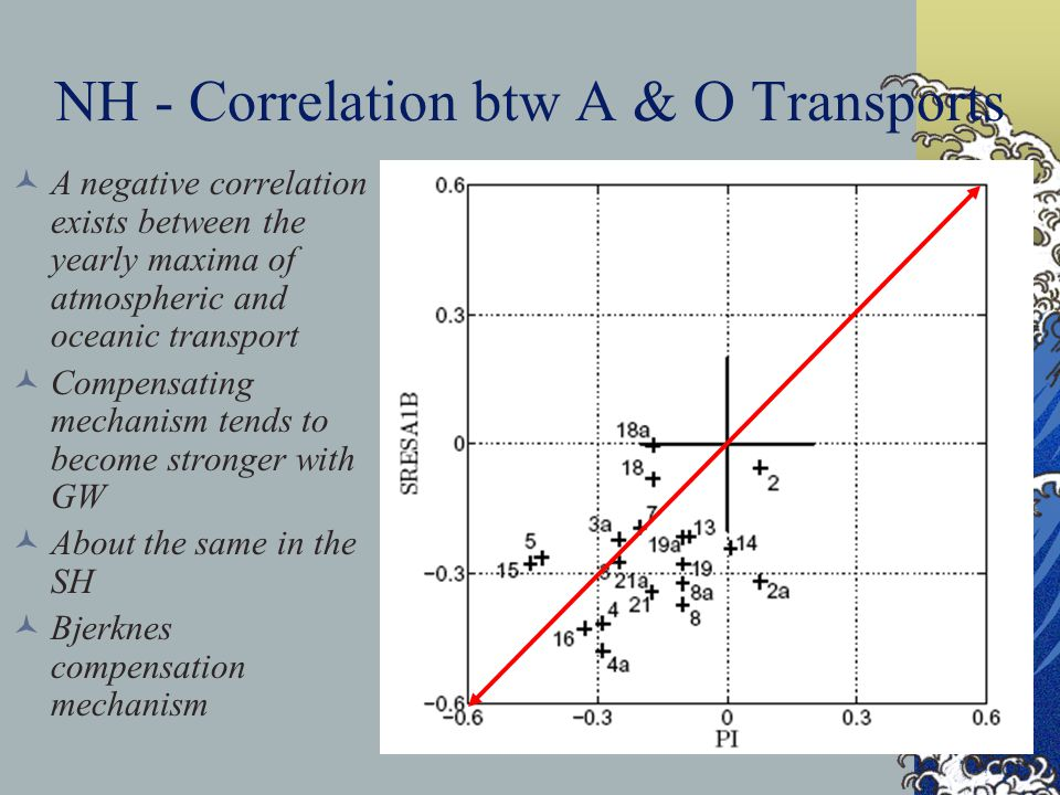 NH - Correlation btw A & O Transports