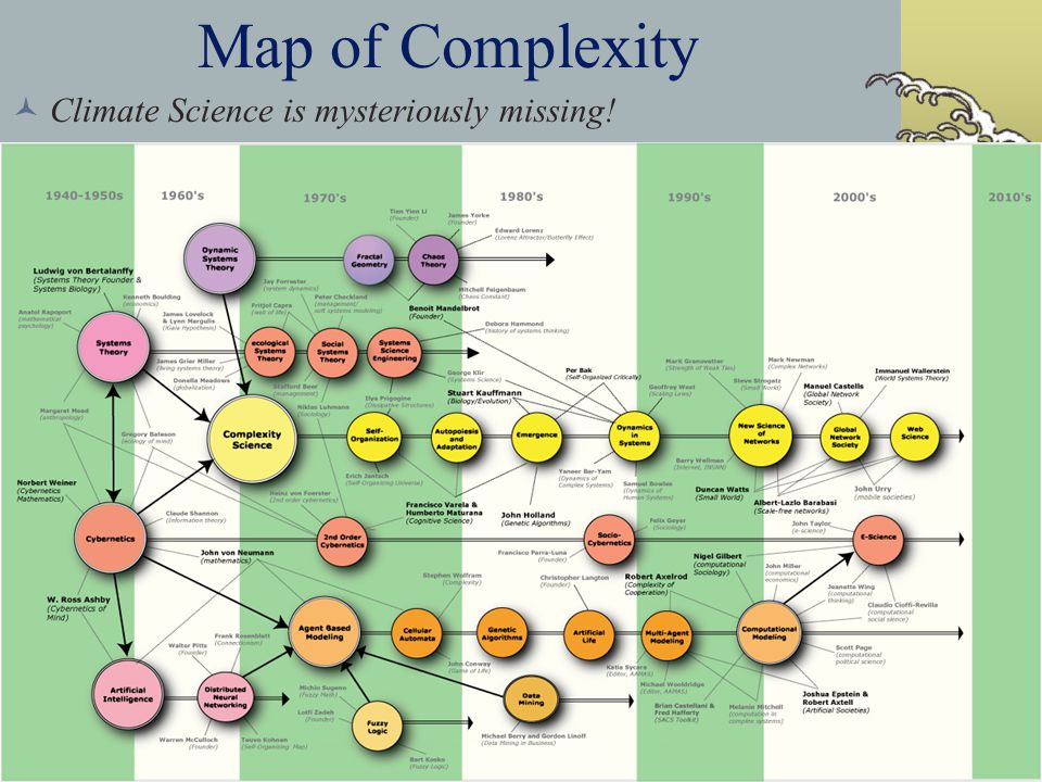 Map of Complexity Climate Science is mysteriously missing!
